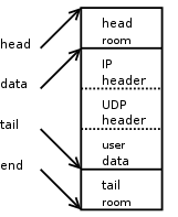 Layout of SKB after pushing IP header