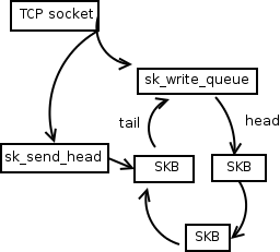How the Linux TCP output engine works